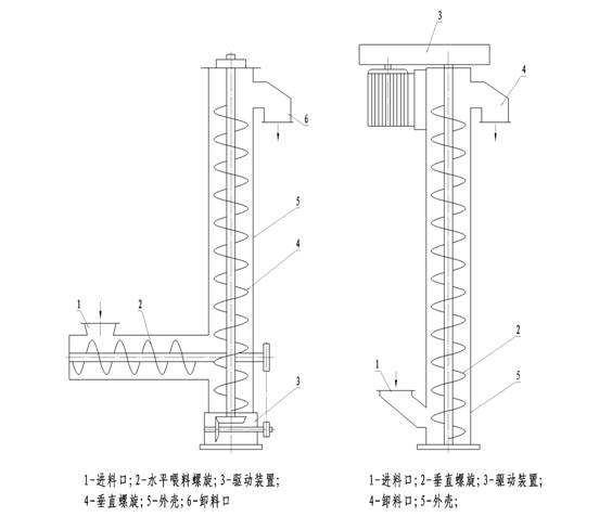 型及单,双管螺旋给料机等,还有无轴螺旋输送机,双螺旋输送机,螺旋式