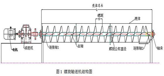 管式螺旋输送机
